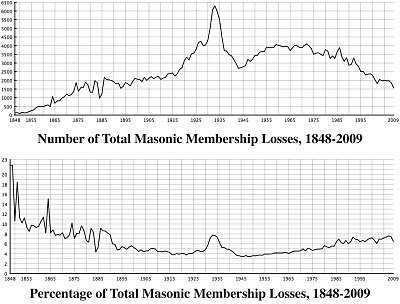 Iowa Masonic Membership Statistics, Freemasonry, Freemasons, Freemason, Fraternal