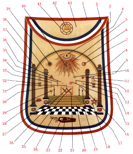 George Washington's Masonic Apron, Freemasonry, Freemasons