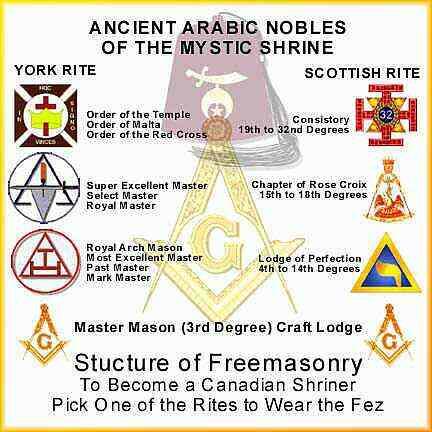Shriners Secrets | Shriners News | Shriners Circus's