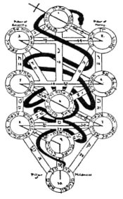 Kabbalah, Garden of Eden, Serpent, Freemasons, freemason, Freemasonry
