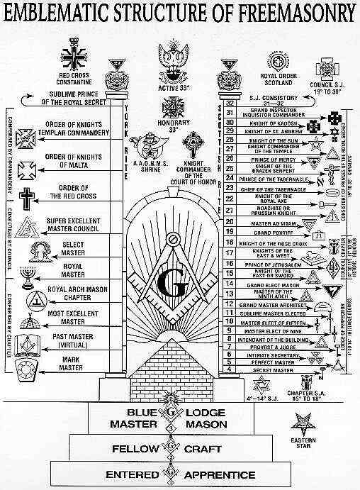 Masonic Degree Structure