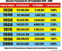 Masonic Membership Numbers
